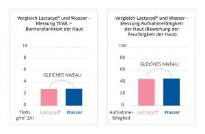 TEWL-Test Messung zum Vergleich